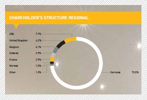 Shareholder's structure regional